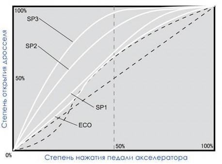 grafik-pedal-booster-gaza